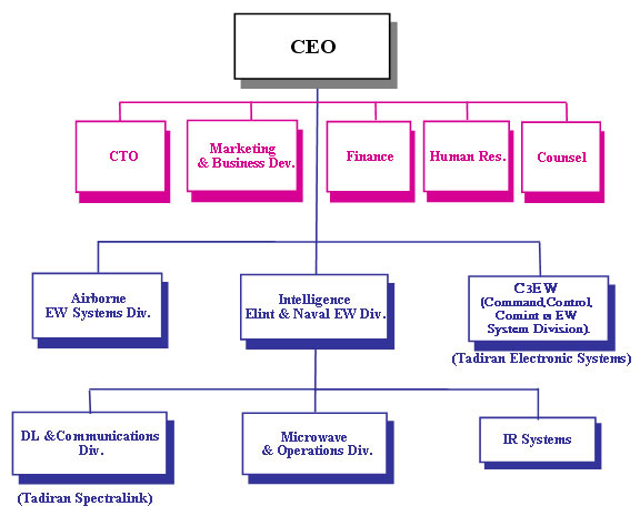 walmart organizational functions human resources Organizational structure walmart how certain organizational functions the four basic areas in wal-mart's organization are operations, human resources.