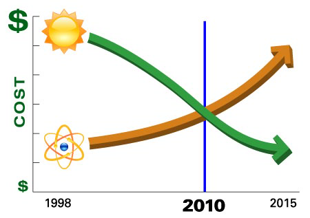 Solar versus Nuclear cost Graph