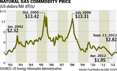 natural gas prices US
