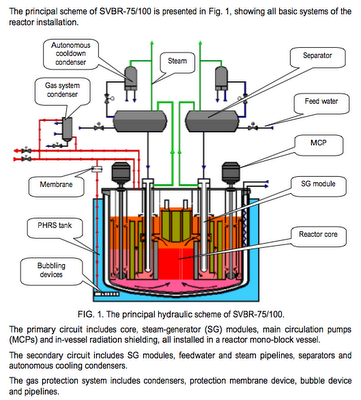 SMR reactor design