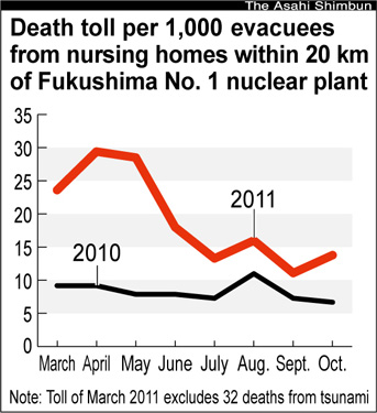 Asahi Shimbun graphic on nursing home evacuees premature deaths