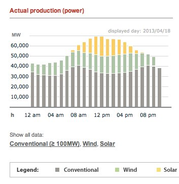 On a good day germany uses more renewables than all fossil and nuclear combined - and there are more good days every month.