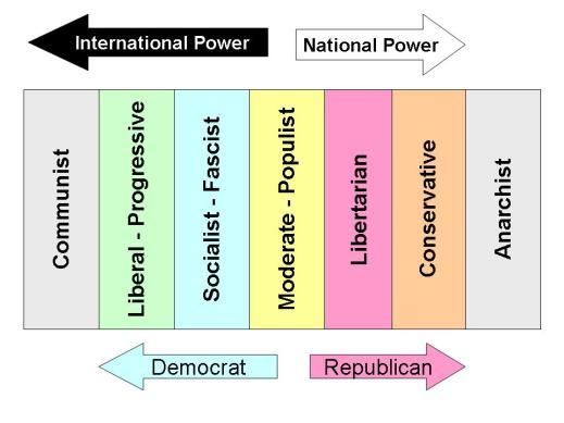 Political Spectrum Diagram