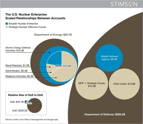 nuclear weapons costs Graphic
