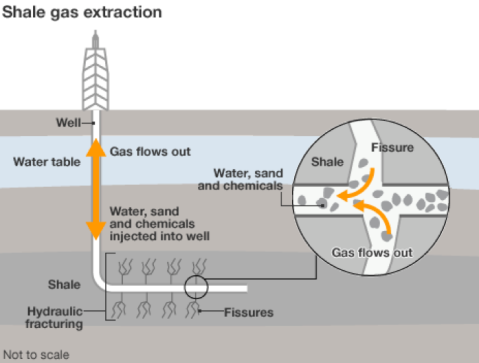 Fracking: it is just this simple