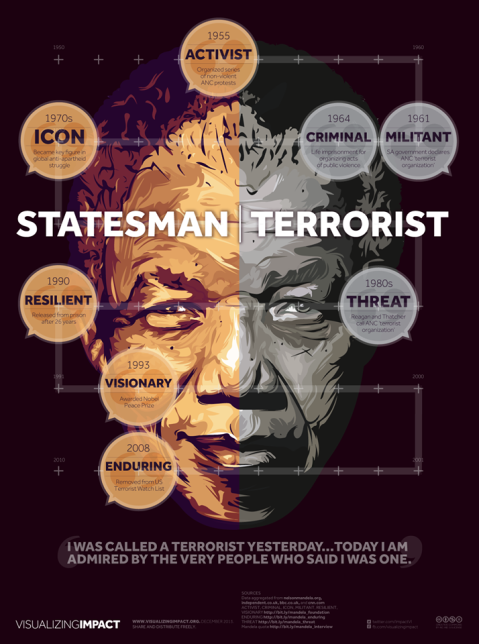 mandela terrorist and statesman