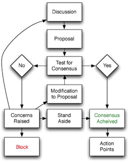 consensus flowchart