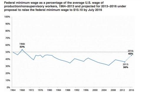 minimum wage as fraction of average wage