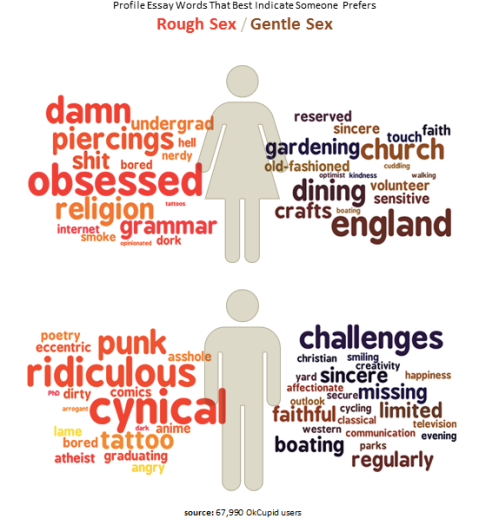 OKCupid key words