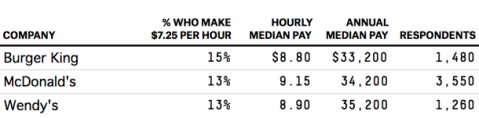McDonalds workers do better than other fast food places