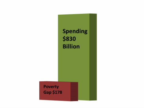 The problem of poverty and the money spent on solving it.