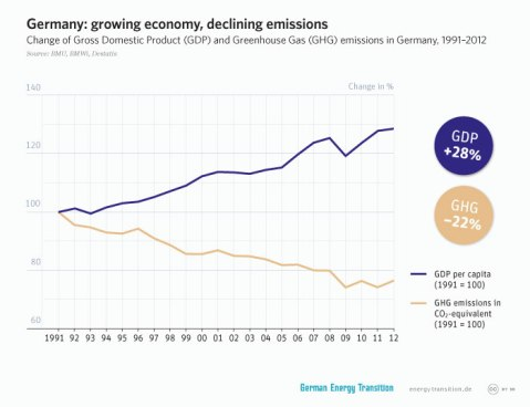 germany gdp and ghg graph