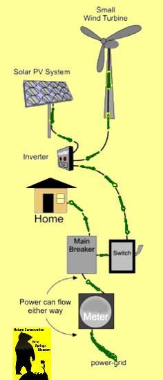 harvest renewables at home