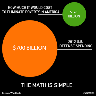 poverty and military spending
