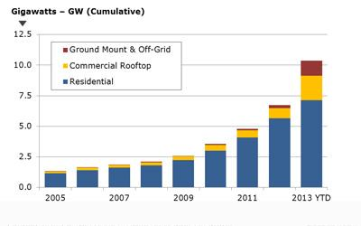 Japan's solar growth is impressive