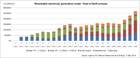 Japan renewable growth