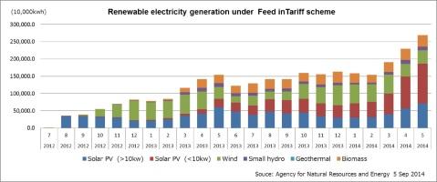 Japan renewable growth