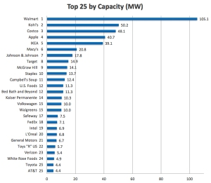 25 biggest corps chart of solar