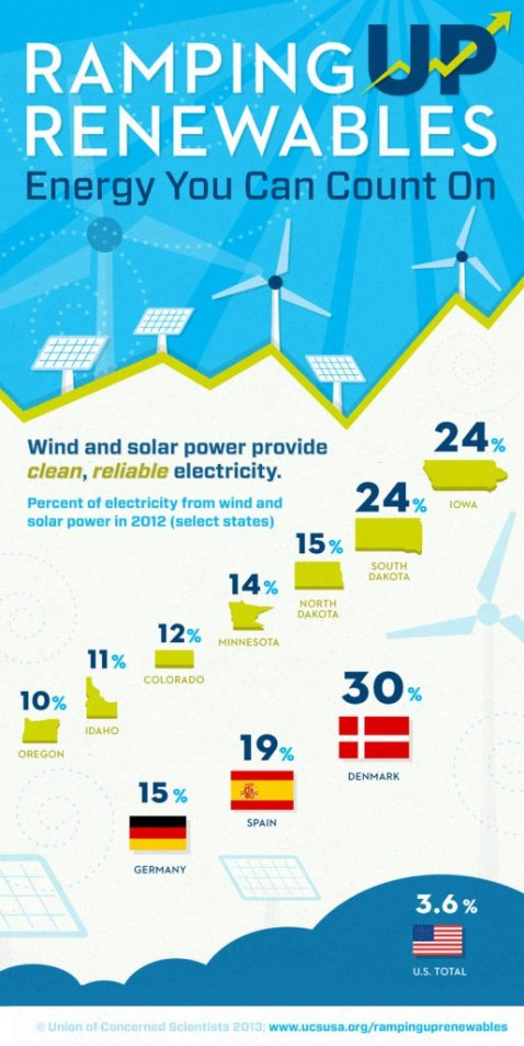 Ramping-Up-Renewables-Infographic_FINAL_Full-Size-Panel-1-Web-Version