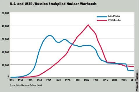 nuclear Stockpiles_500