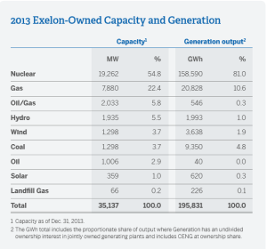 Exelon is dependent on nuclear