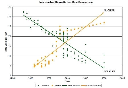 solar-and-nuclear-costs-the-historic-crossover