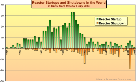 importantly, this does not include over 40 reactors