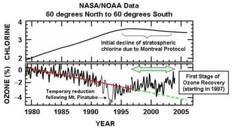 ozone graph