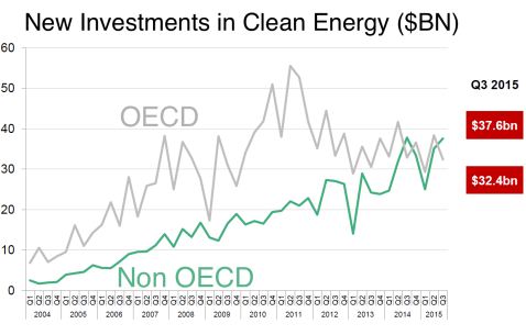 renewables investment OECD and not