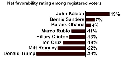 candidates_favorability