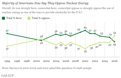 gallop poll on nuclear power