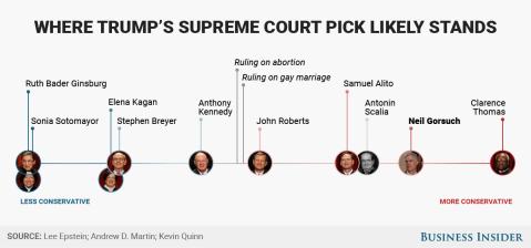 supreme-court-spectrum
