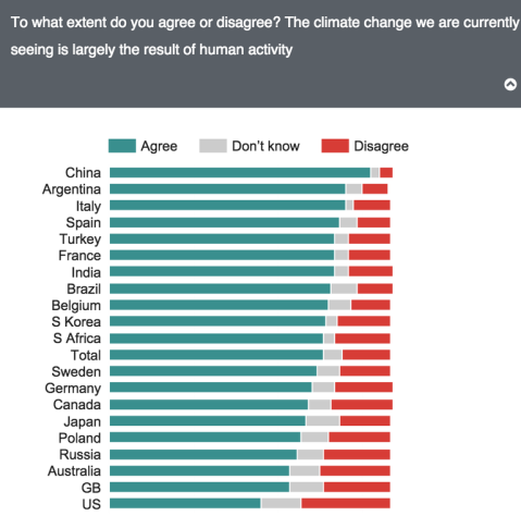 climate disruption deniers by country
