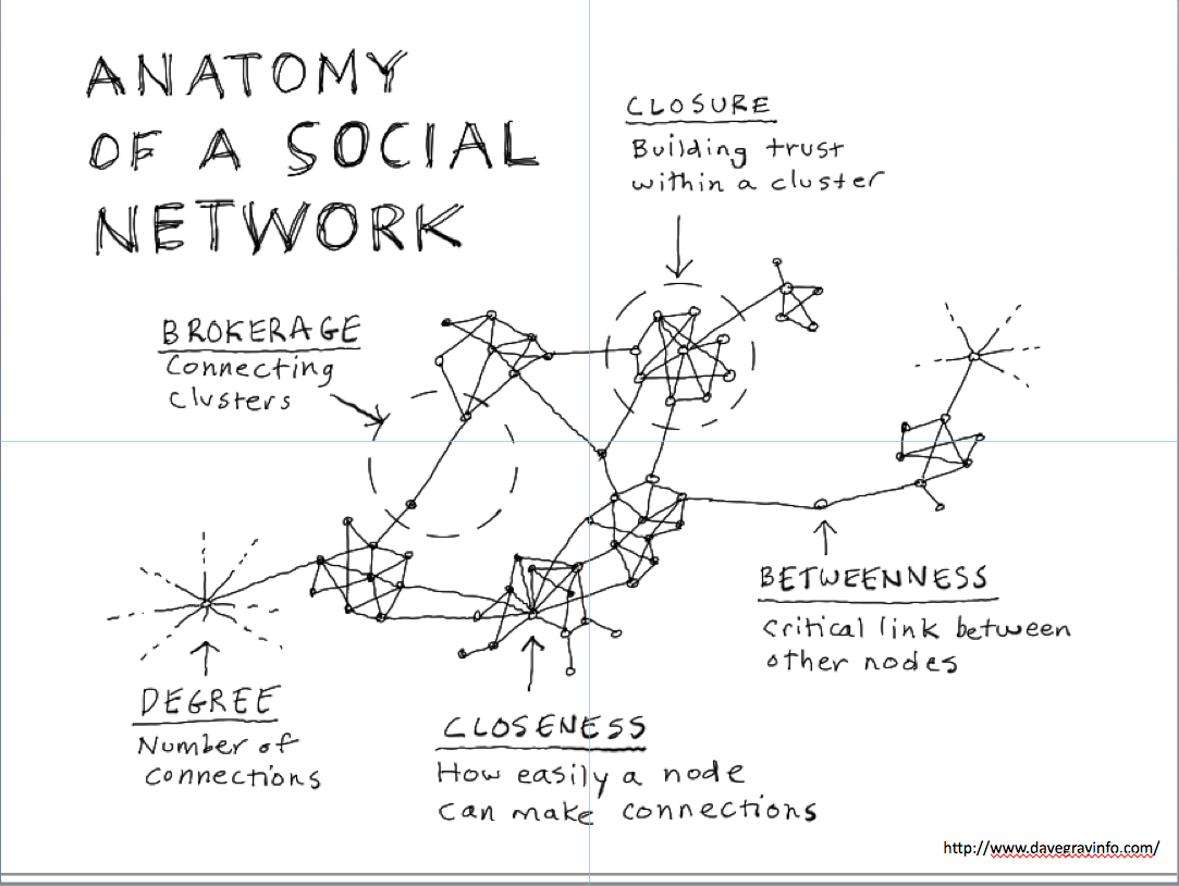anatomy of a social network