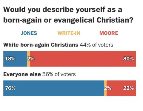 evengelical Moore voters