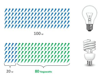 negawatt-graphic