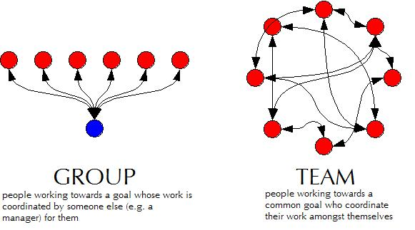 group-vs-team.jpg